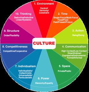 kultura apli