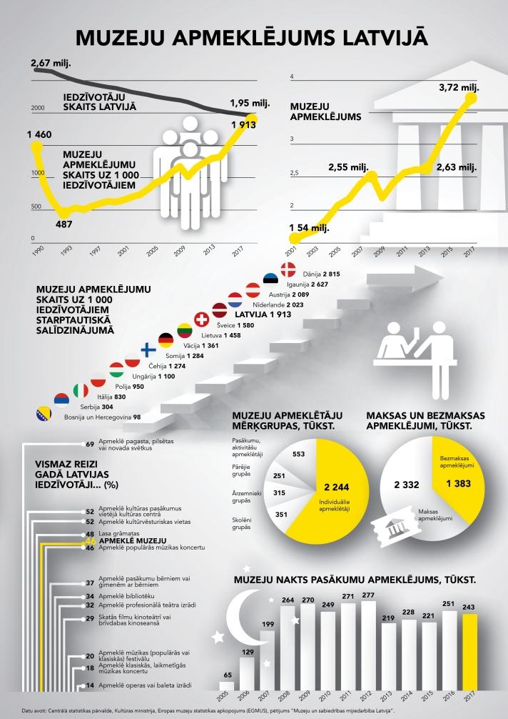 Infografika_Muzeju apmeklējums