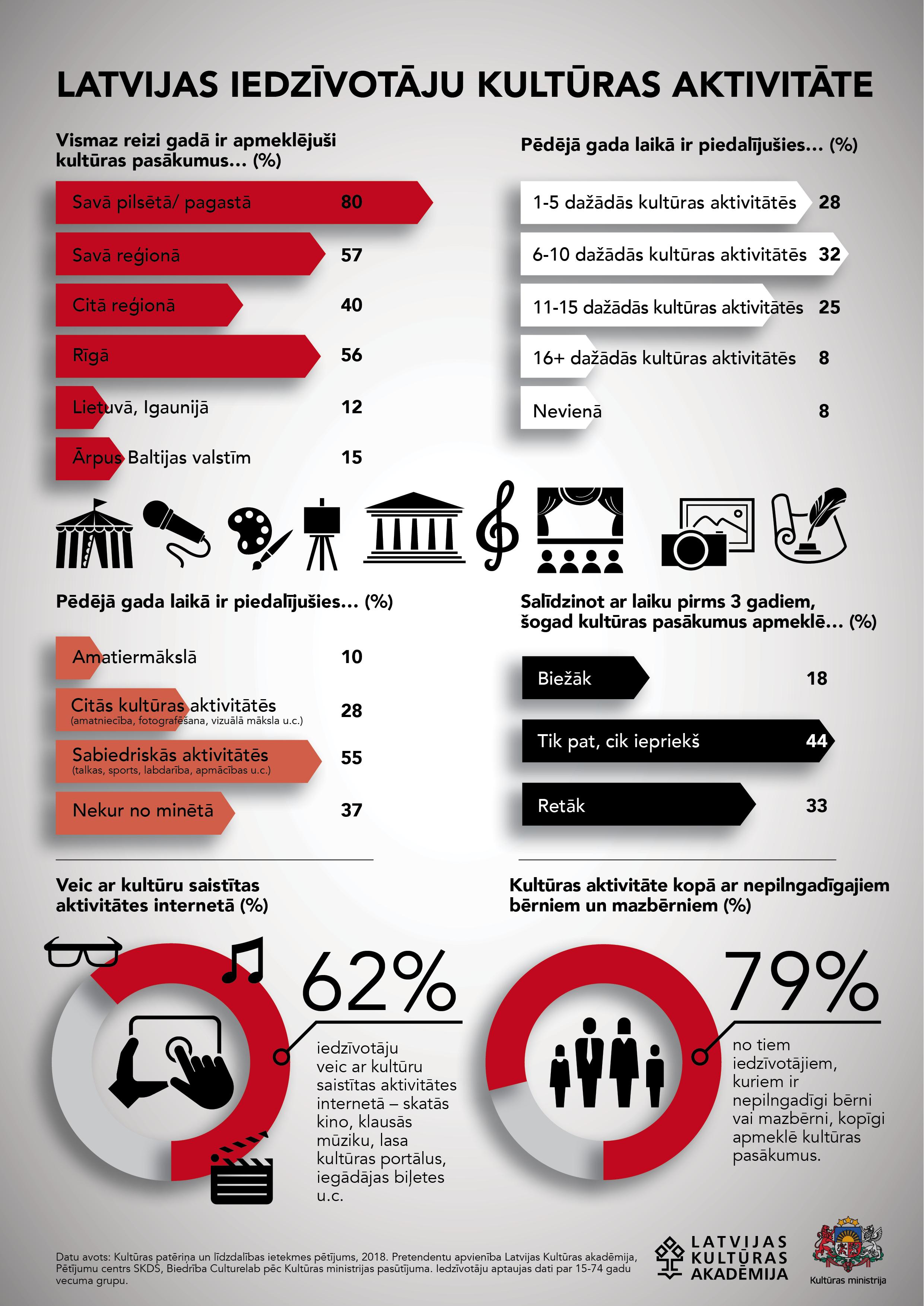 infografika #1 kultūras aktivitāte